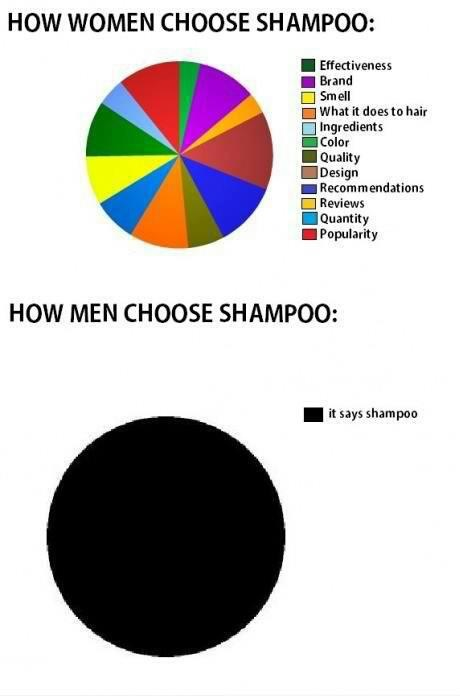 How Men Pick our Shampoo
